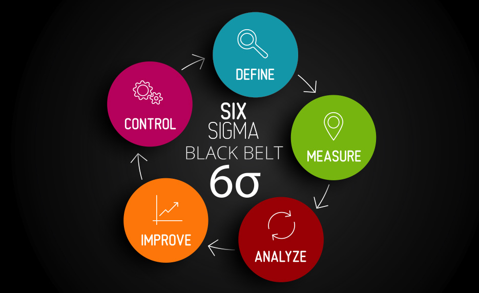Certified Six Sigma Black Belt